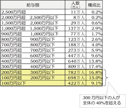 平成26年賃金調査2