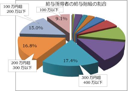 平成26年賃金調査3